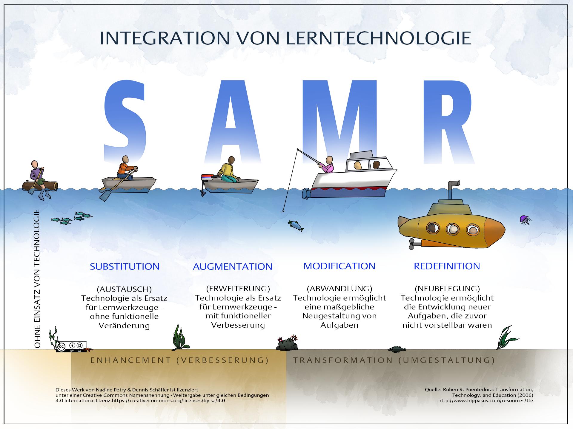 SAMR Modell - Integration neuen Medien im Unterricht