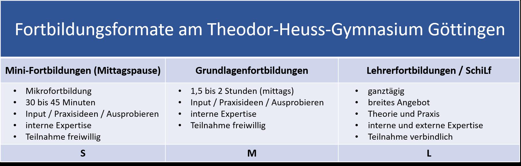 Fortbildungskonzept Theodor Heuss Gymnasium Göttingen