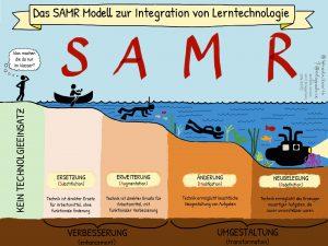 SAMR Modell @ iPad in der Schule