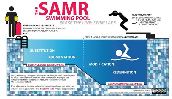 SAMR Modell / 4K / MiFd - 3 Modelle zur Erklärung von Digitalisierung in der Schule 1