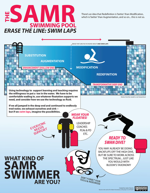 Das SAMR Modell: Neues Konzept nach Jaclyn Stevens
