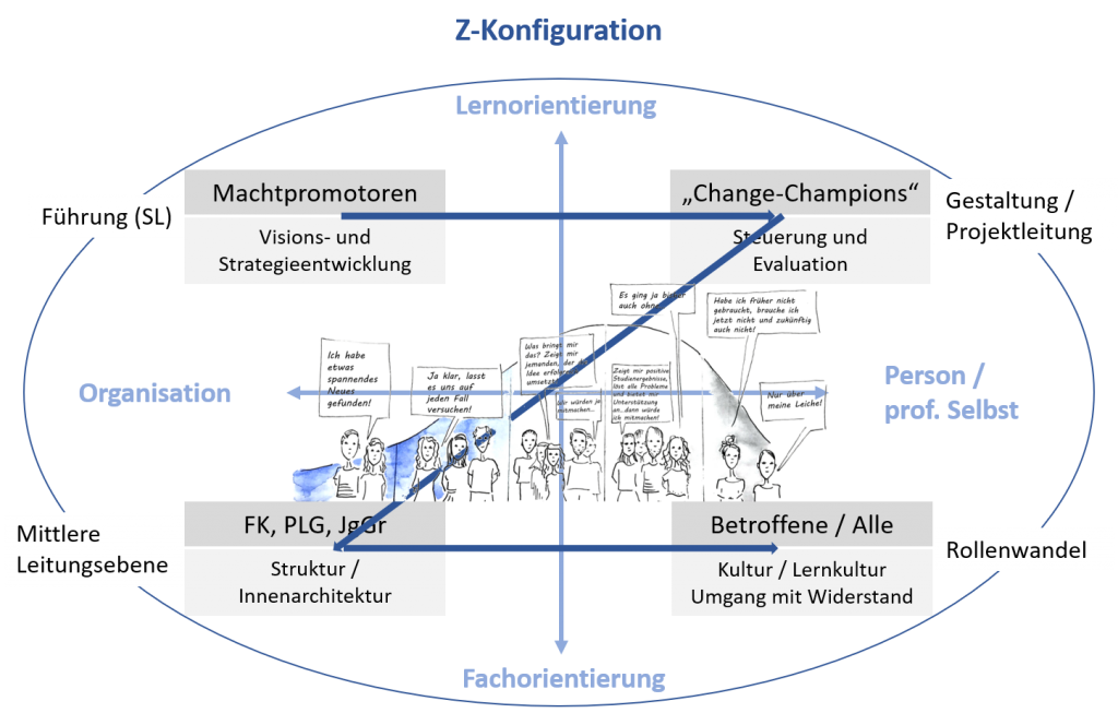 Digitalisierung in der Schule: Change-Management (Hauke Pölert)