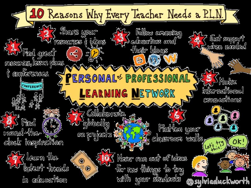 Digitalisierung in der Schule - Persönliches Lernnetzwerk (PLN)