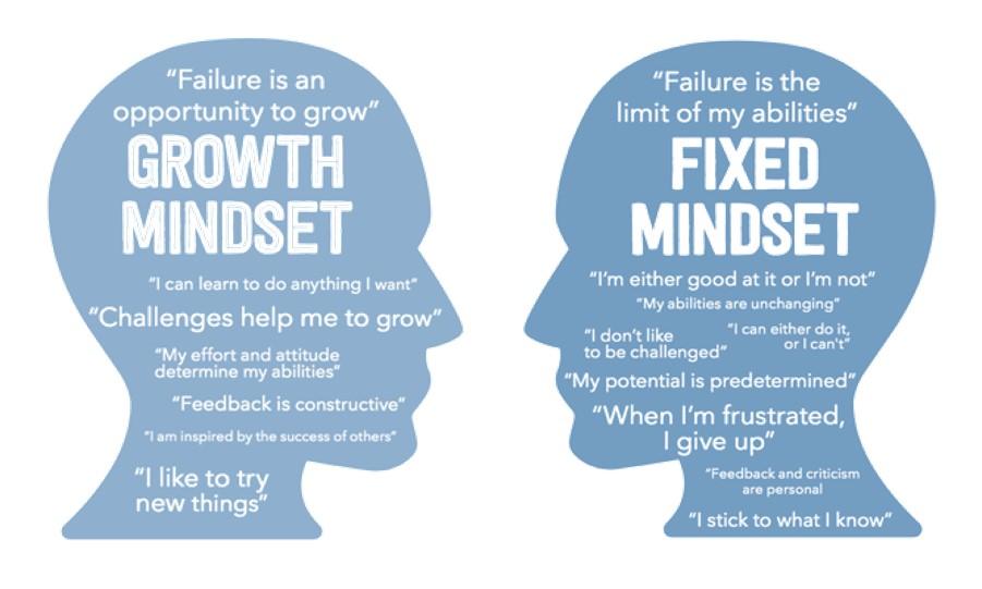 Schulentwicklung durch Change-Management II - Eisberg-Modell, Masterplan und growth mindset - Digitalisierung in der Schule 6