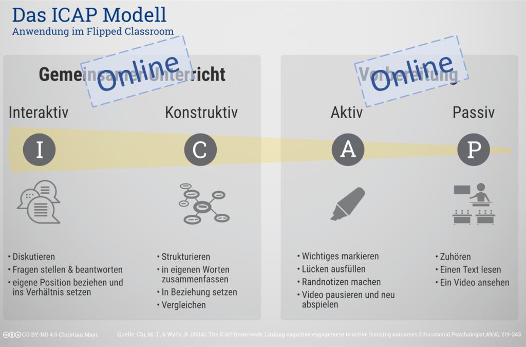 ICAP Modell Online Unterricht