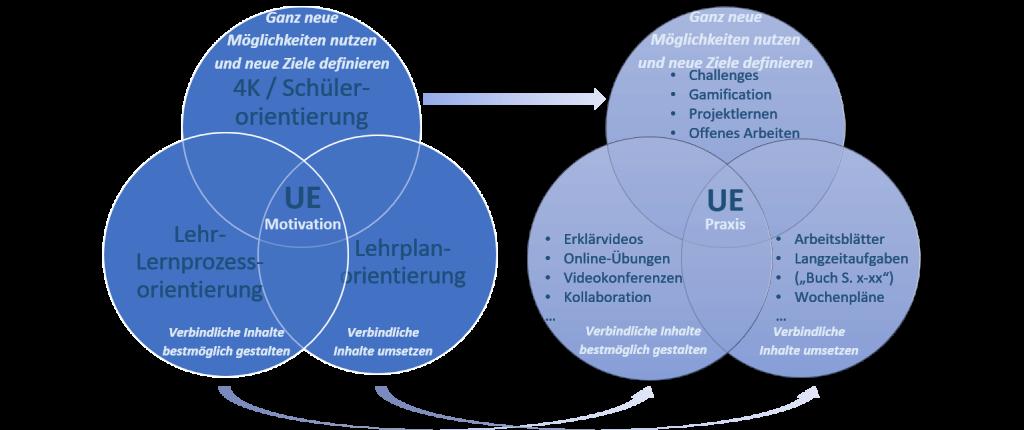 Motivation und Handlungsfelder Unterricht Digital (Hauke Pölert)