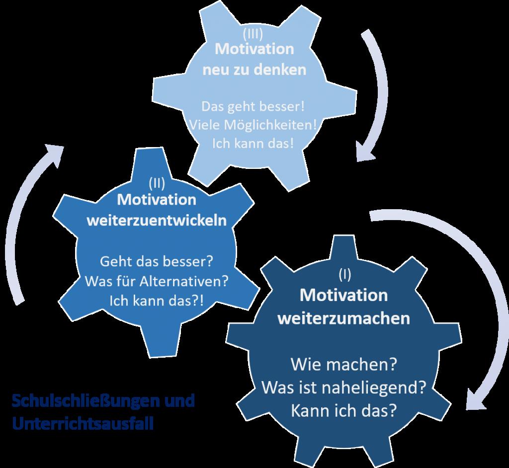 Erfahrungen & Lernen aus den Corona-Schulschließungen – Beobachtungen und Ansätze für eine pragmatische, schüler- und lehrkräfteorientierte Unterrichtsentwicklung 6