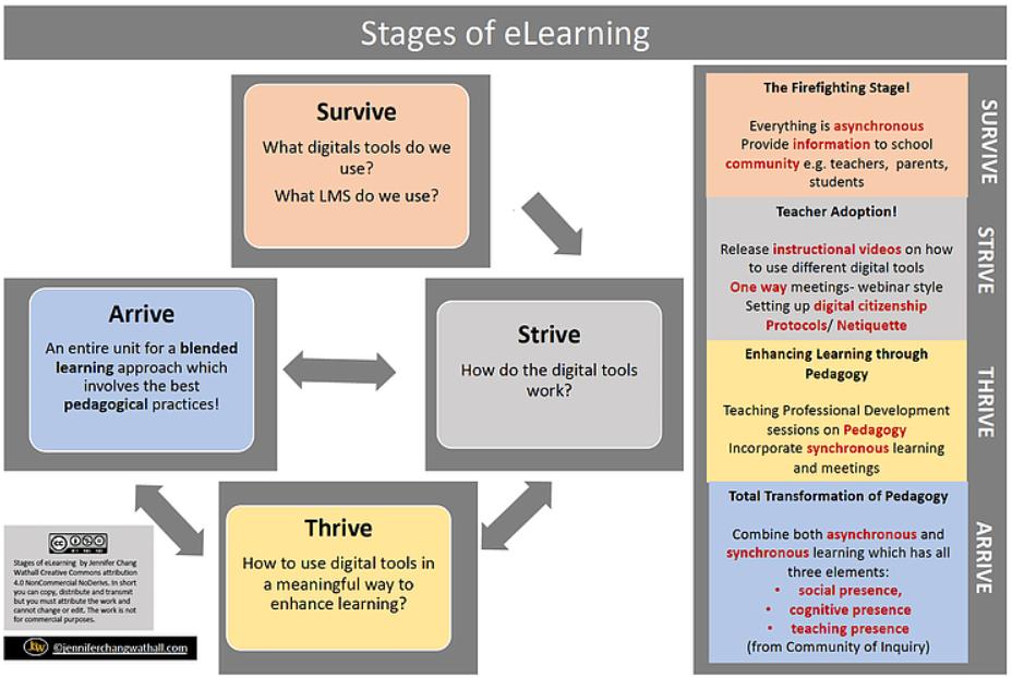 Blended Learning in Schule & Unterricht - Modell für (Online-) Unterricht während und nach Corona 3