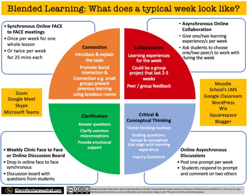 Blended Learning in Schule & Unterricht - Modell für (Online-) Unterricht während und nach Corona 4