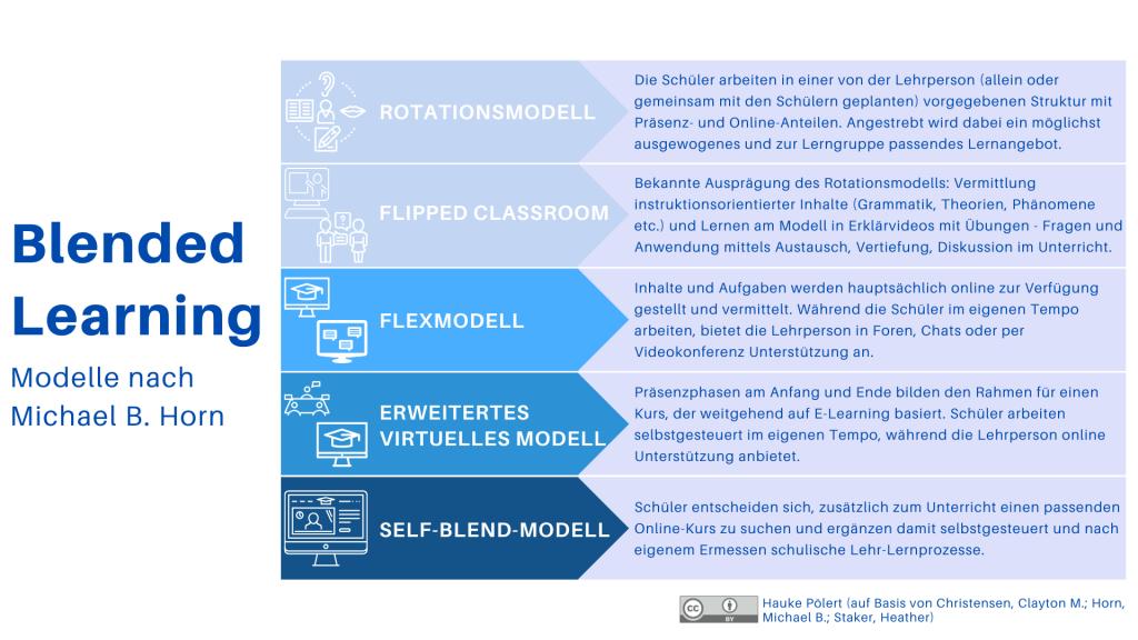 Blended Learning in Schule & Unterricht - Modell für (Online-) Unterricht während und nach Corona 2