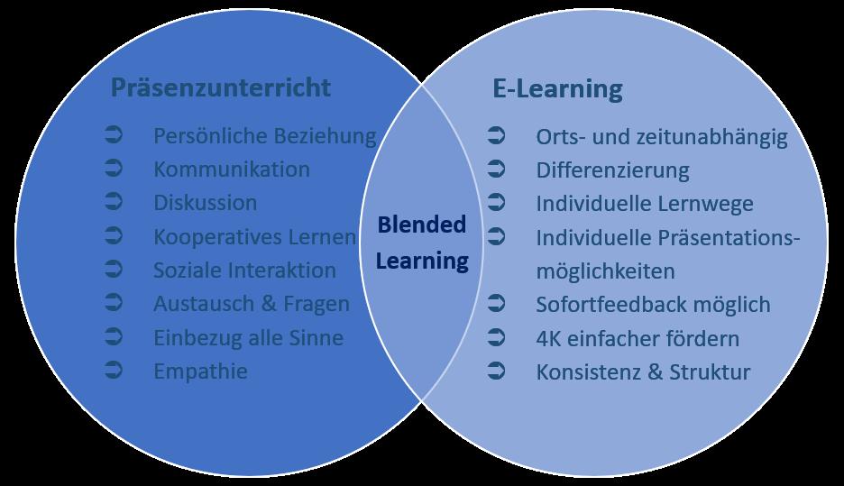 Blended Learning in Schule & Unterricht - Modell für (Online-) Unterricht während und nach Corona 1