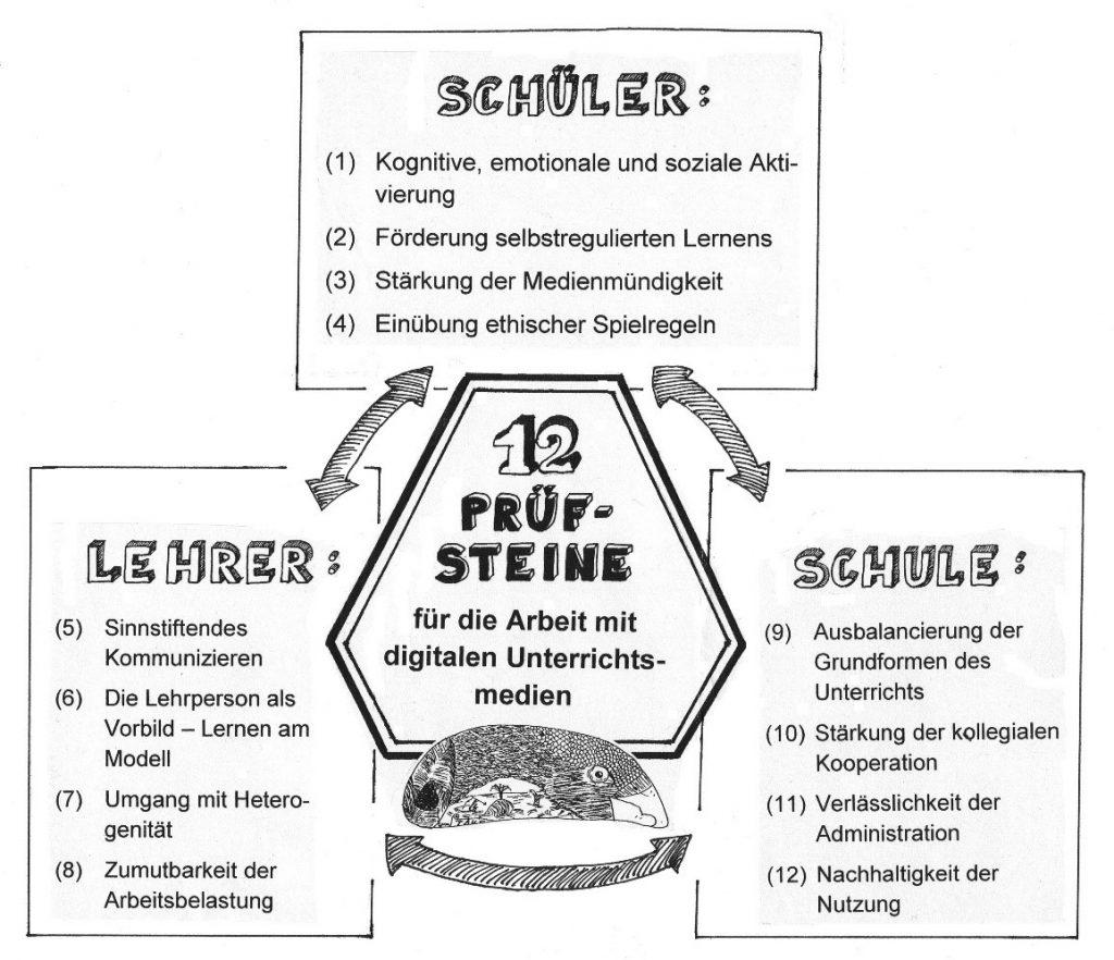 Zwölf Prüfsteine Digitale Medien Hilbert Meyer