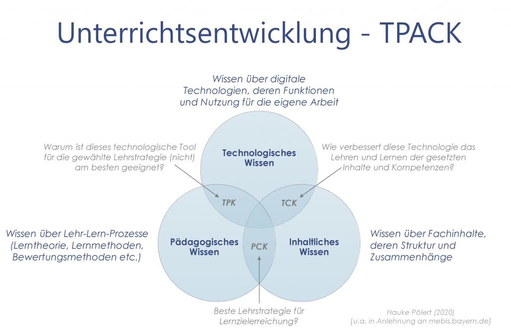 TPACK Modell - Unterricht und Digitalisierung