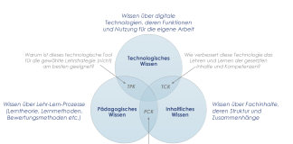 TPACK Modell Digitalisierung