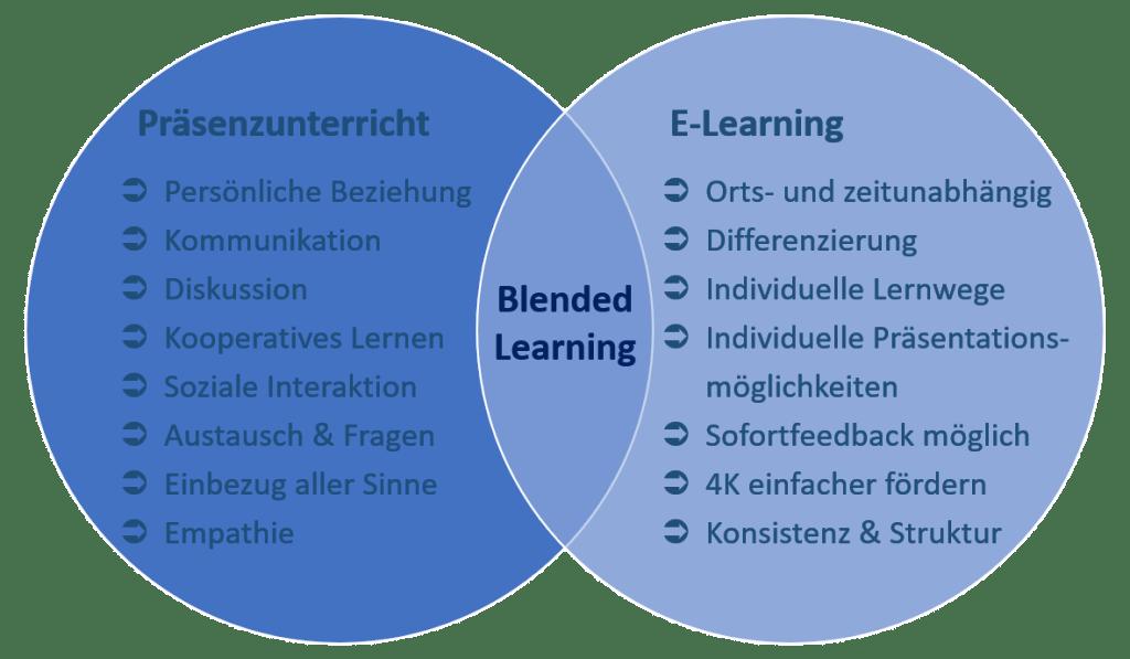 Blended Learning - Planung von Präsenz-, Hybrid- und Online-Unterricht im Corona-Jahr 2020 2