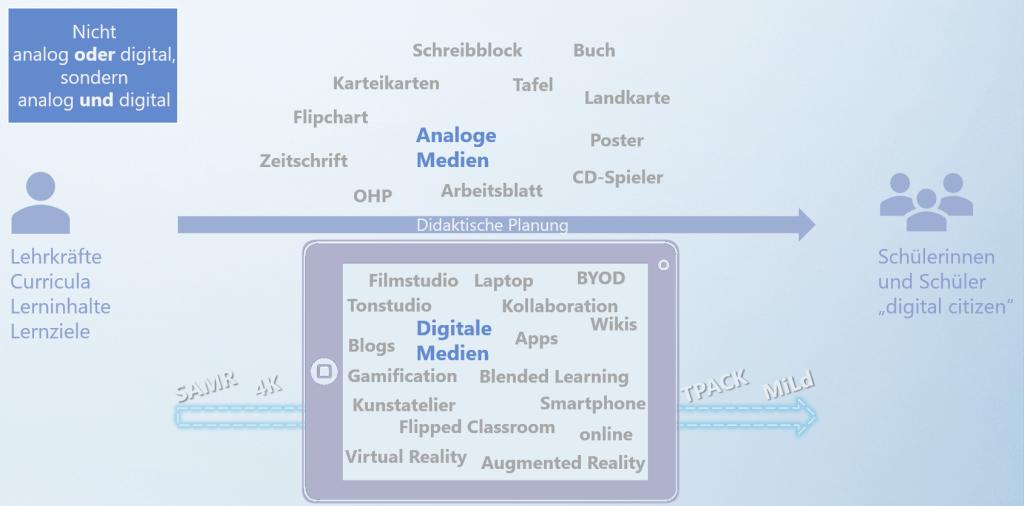 Blended Learning - Planung von Präsenz-, Hybrid- und Online-Unterricht im Corona-Jahr 2020 3