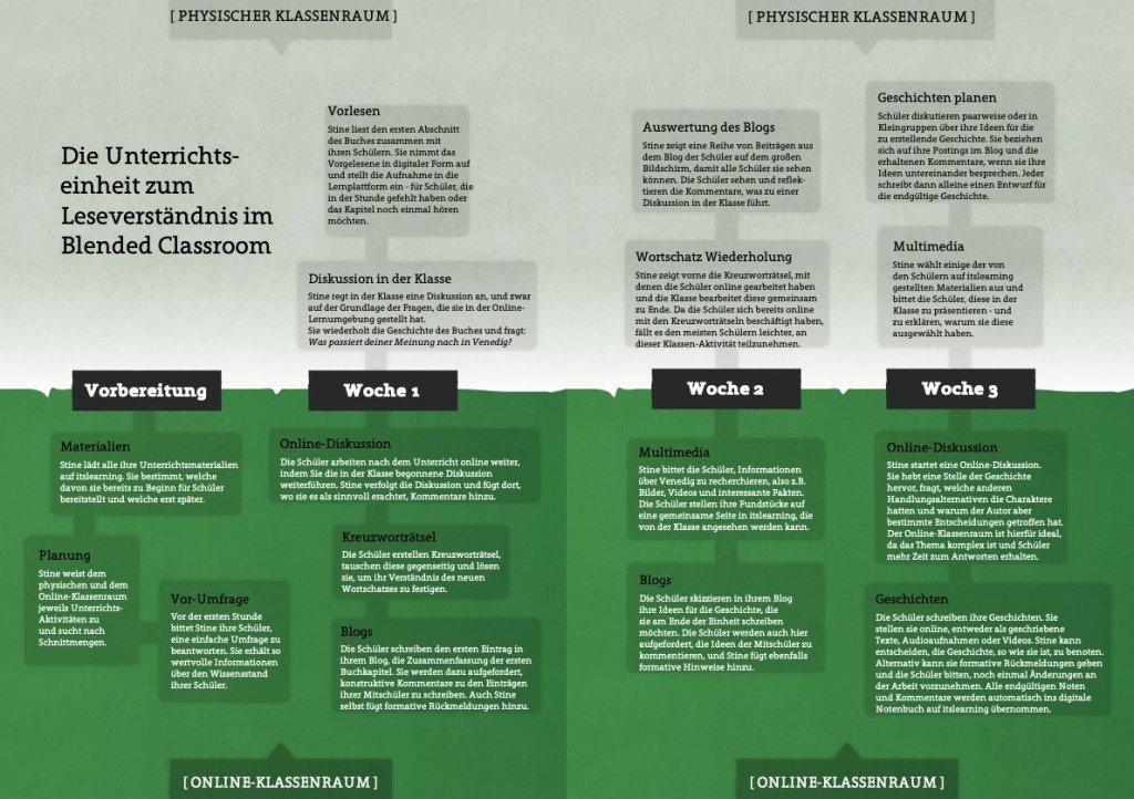 Blended Learning - Planung von Präsenz-, Hybrid- und Online-Unterricht im Corona-Jahr 2020 9