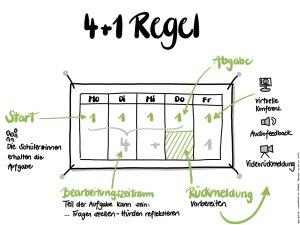 4+1 Regel für Blended Learning