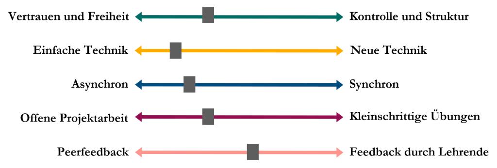 Blended Learning - 2 Methoden für den (Online-)Unterricht: EEE- & LPS-Methode 1