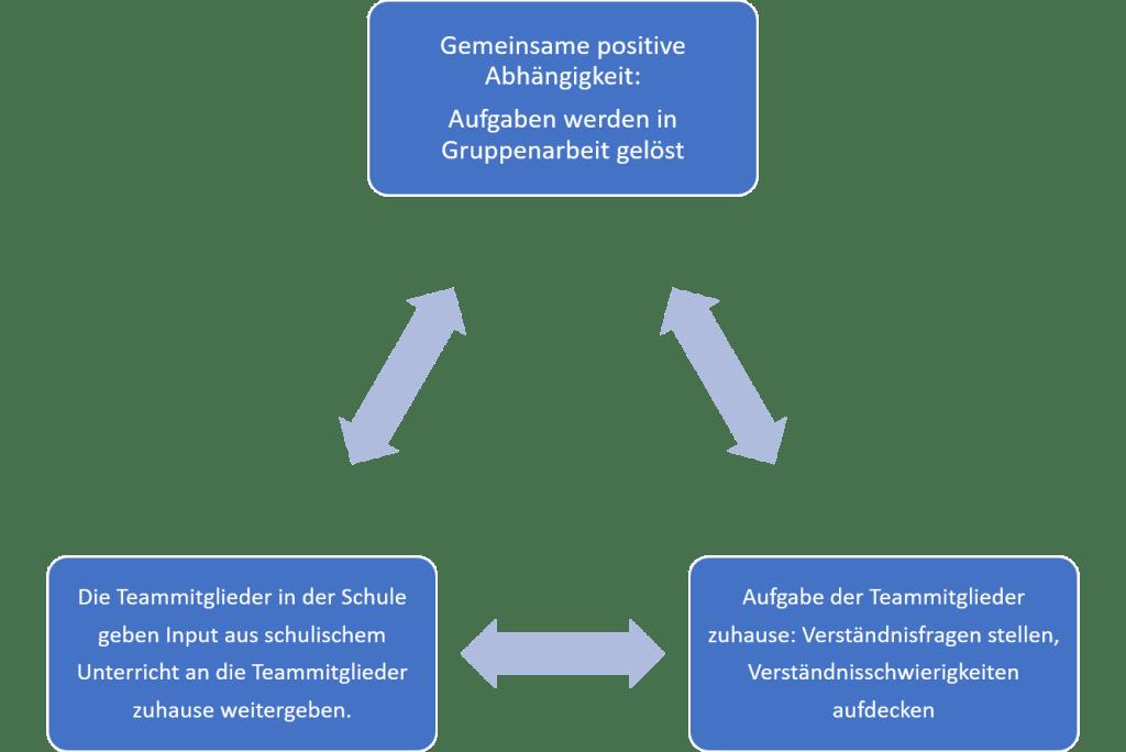 Hybridunterricht in der Schulpraxis - Schulkonzept für Blended Learning in Corona-Zeiten (KTS Köln) 4