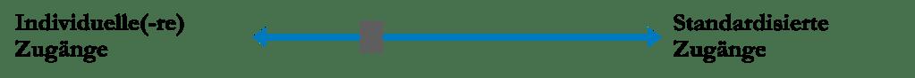 Blended Learning - 2 Methoden für den (Online-)Unterricht: EEE- & LPS-Methode 9