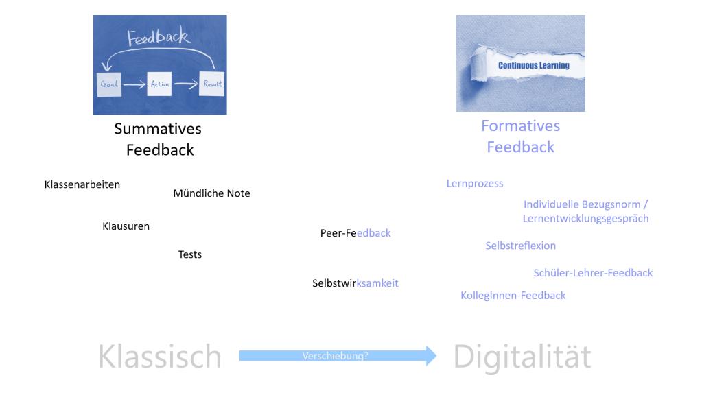 Feedback digital - Feedback in einer Kultur der Digitalität