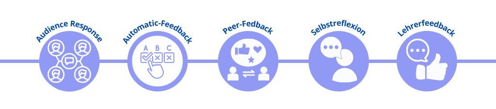 Feedback im Blended Learning (Hauke Pölert 2020)
