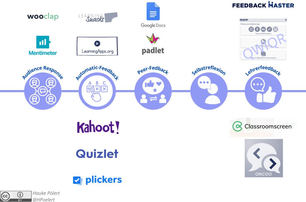 Feedback - Tools für Feedback im Blended Learning (Hauke Pölert)