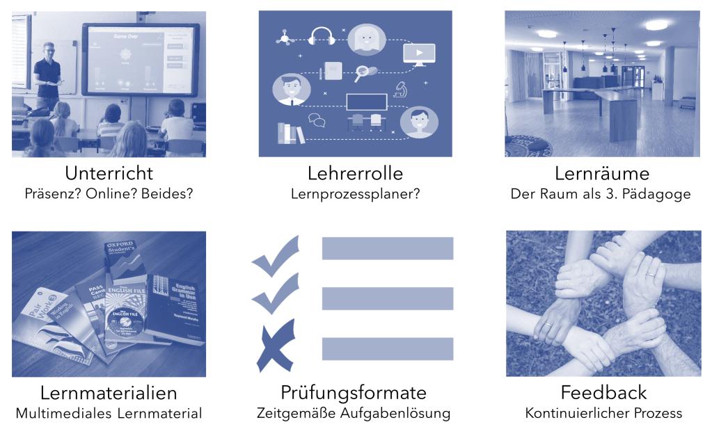 Blended Learning - Schlüsselbereiche von Schulentwicklung im digitalen Wandel