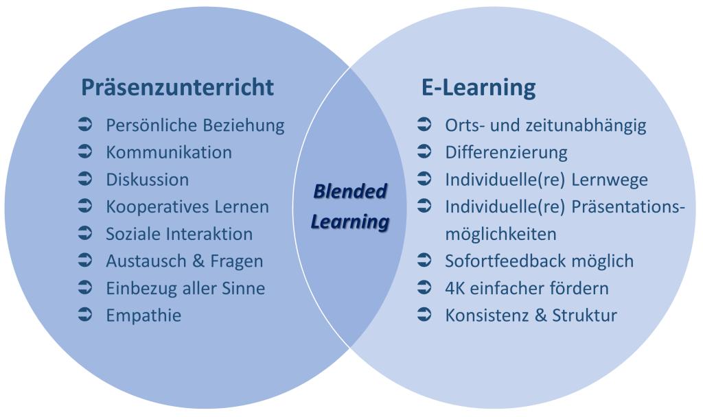 Blended Learning - Kombination von Präsenzunterricht und eLearning (Hauke Pölert 2020)