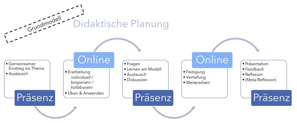Phasierung von Blended Learning (Modell) - Didaktische Planung von Präsenz- und Online-Phasen (Hauke Pölert 2020)