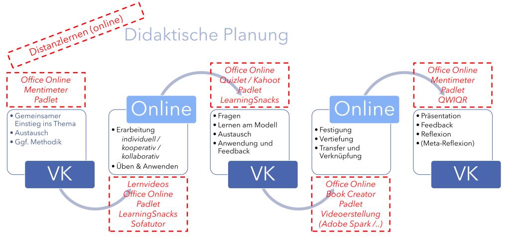 Online Unterricht - Modell und Tools für eine online-Lernumgebung (Hauke Pölert 2020)