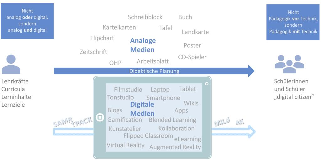 Didaktische Planung und Medienmix (Hauke Pölert)