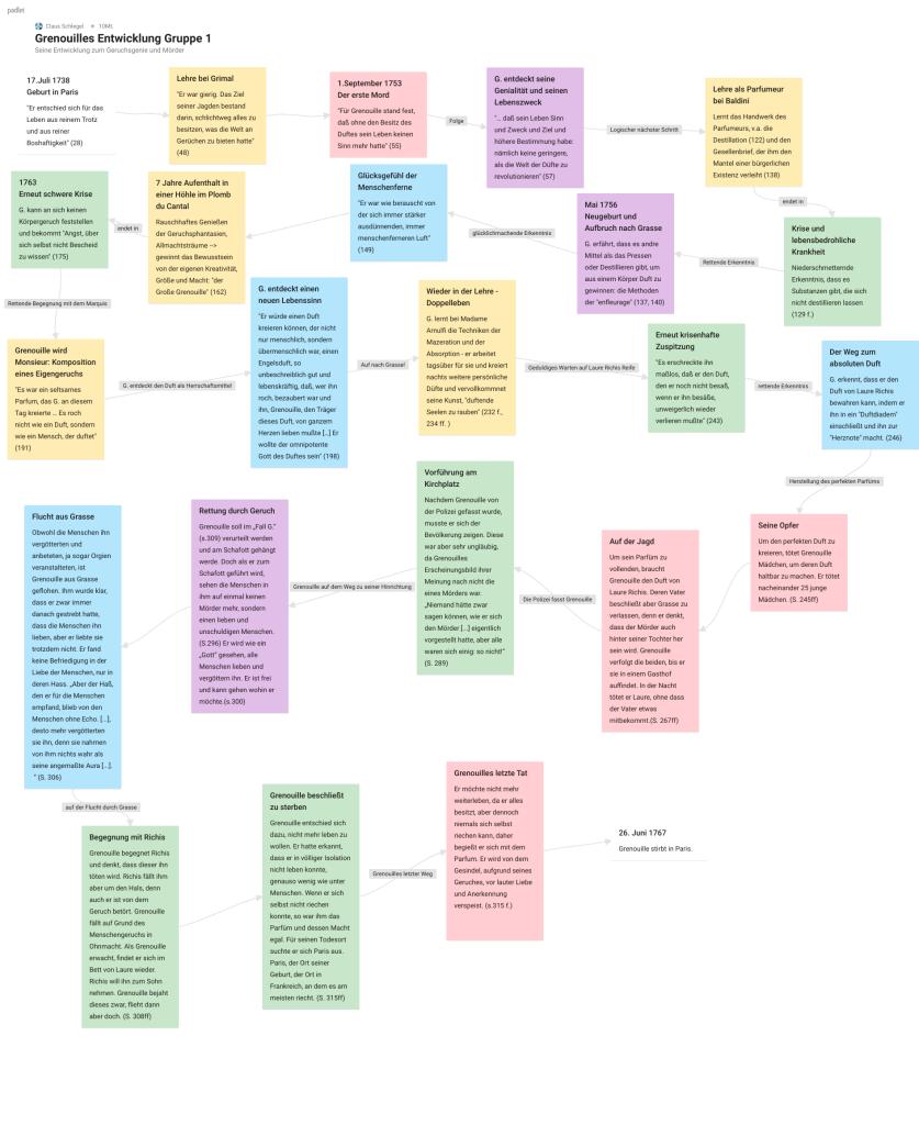 Padlet - 30 Praxisbeispiele für Unterricht & Blended Learning 19