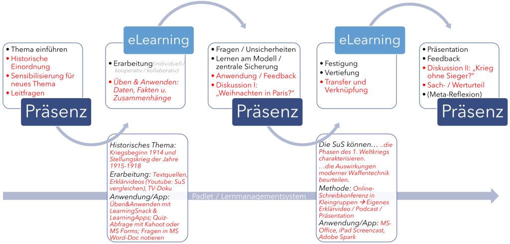 Blended Learning - Hybridunterricht - eLearning: kleines Glossar für den Schulalltag 6