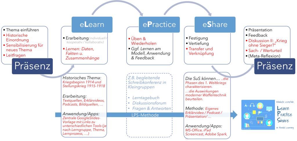 Blended Learning - Hybridunterricht - eLearning: kleines Glossar für den Schulalltag 7